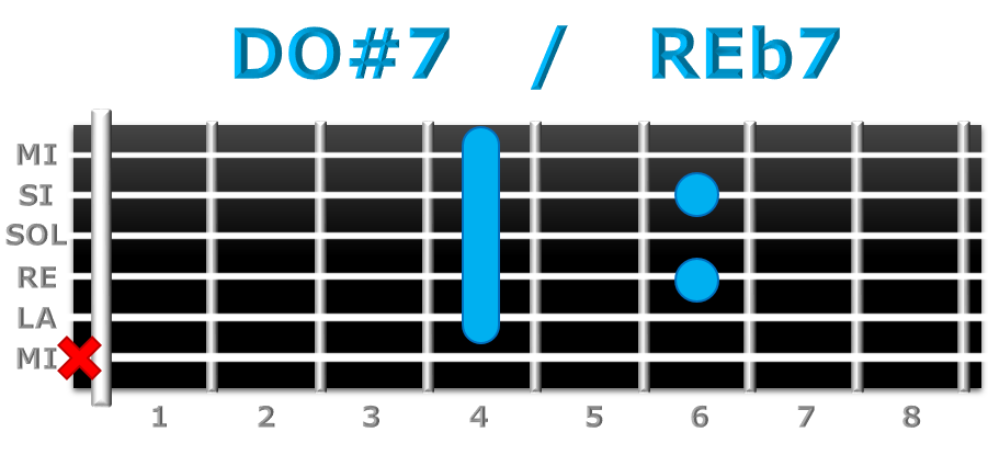 DO#7 guitarra