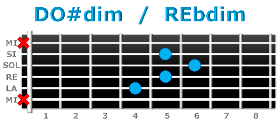 DO#dim guitarra