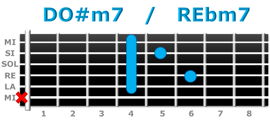 DO#m7 guitarra