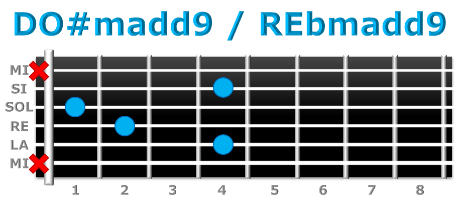 DO#madd9 guitarra