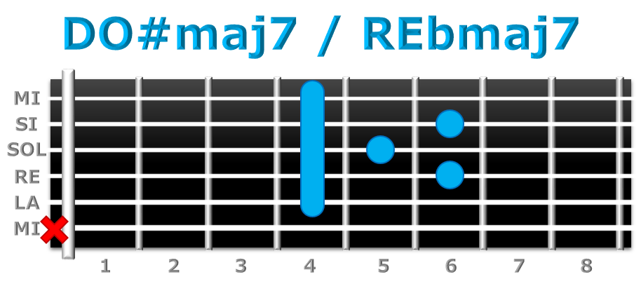 DO#maj7 guitarra