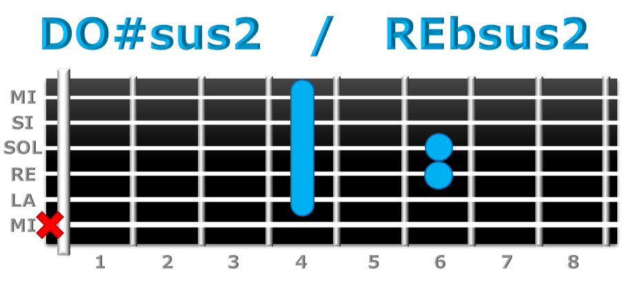 DO#sus2 guitarra
