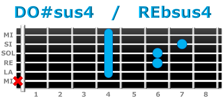 DO#sus4 guitarra