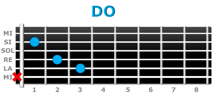 DO guitarra