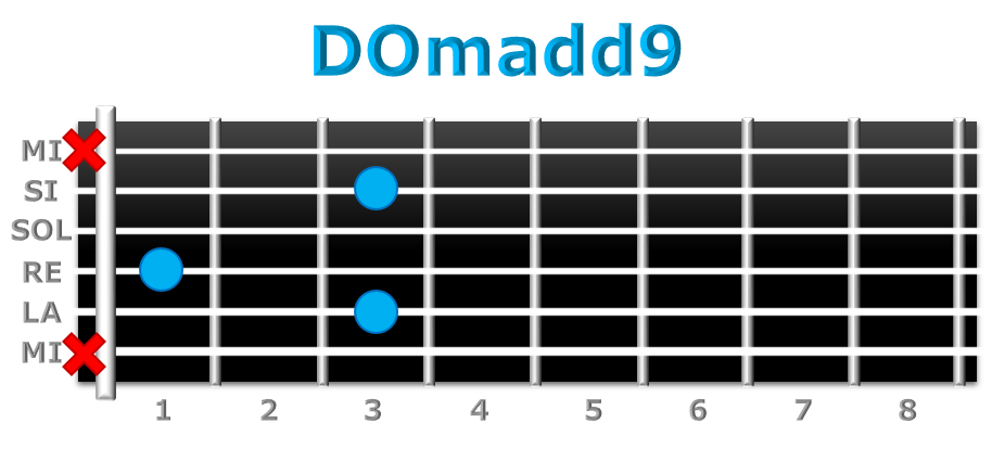 DOmadd9 guitarra