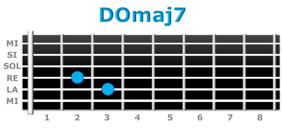 DOmaj7 guitarra
