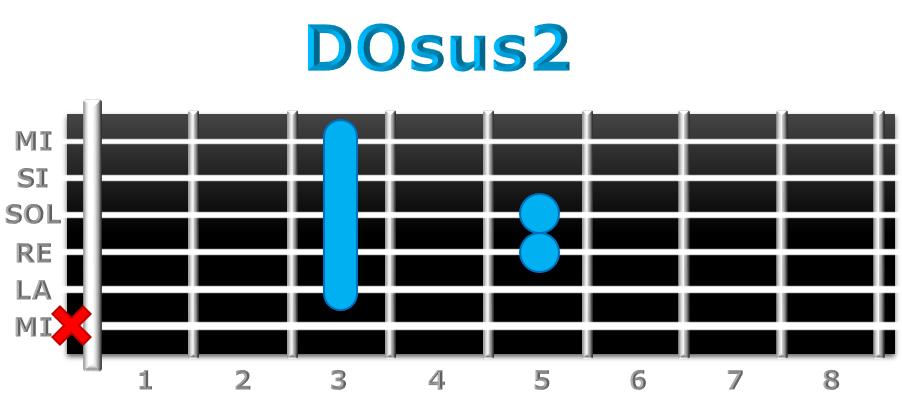 DOsus2 guitarra