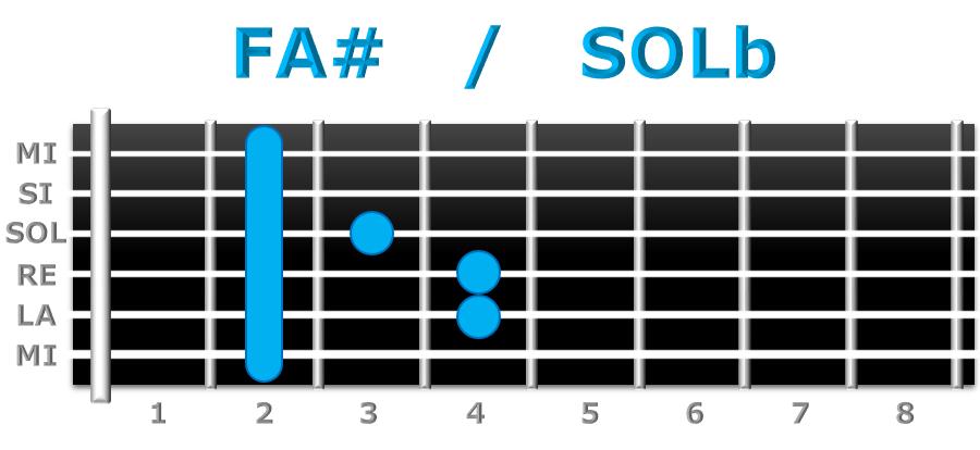 FA# guitarra