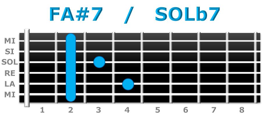 FA#7 guitarra