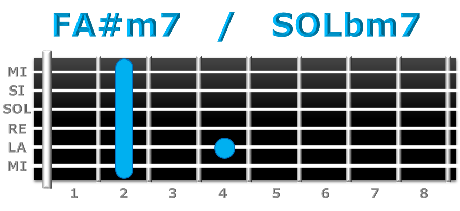 FA#m7 guitarra