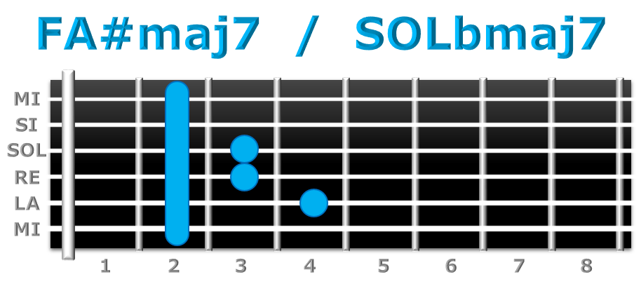 FA#maj7 guitarra