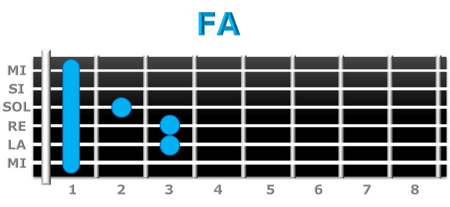 FA guitarra