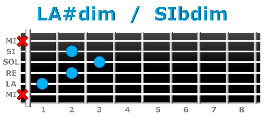 LA#dim guitarra