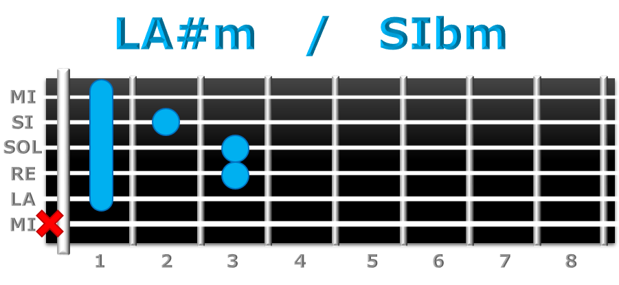 LA#m guitarra