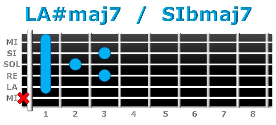 LA#maj7 guitarra