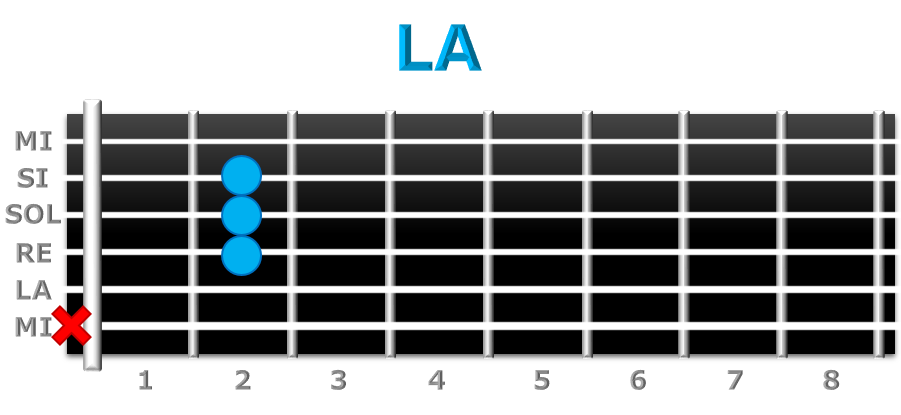 LA guitarra