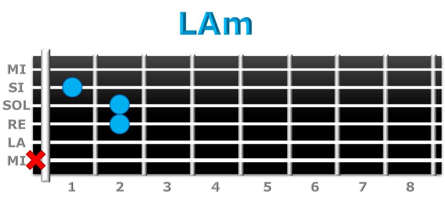 LAm guitarra