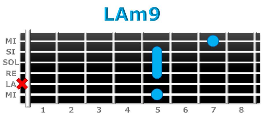 LAm9 guitarra