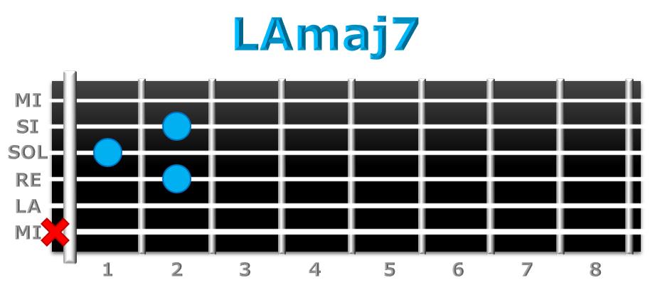 LAmaj7 guitarra