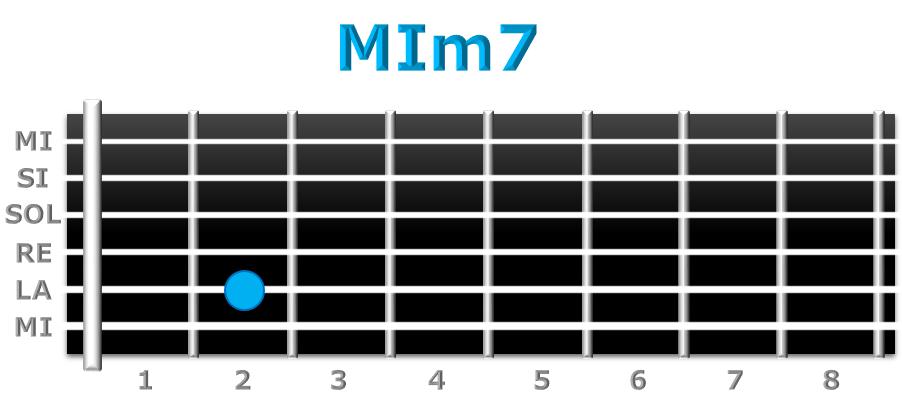 MIm7 guitarra
