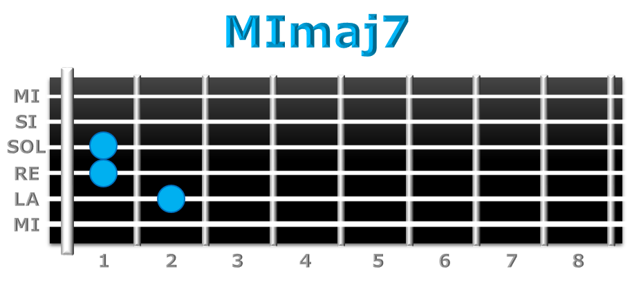 MImaj7 guitarra
