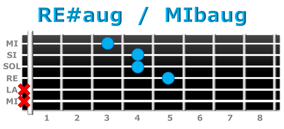 RE#aug guitarra