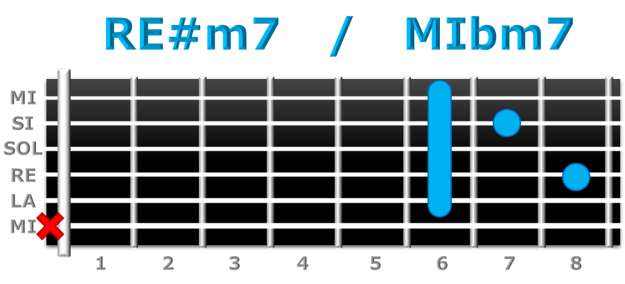 RE#m7 guitarra