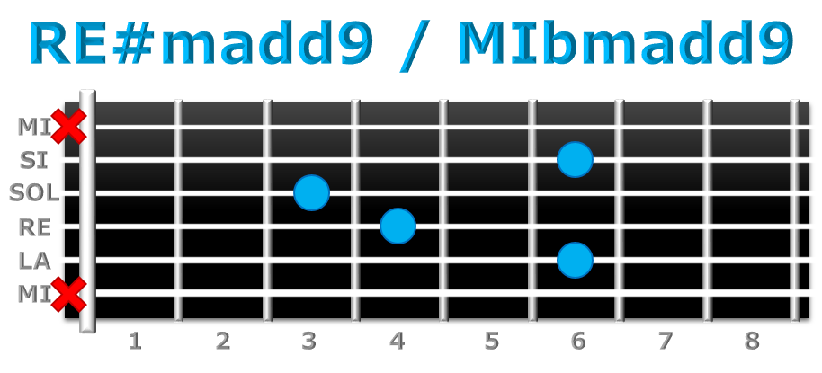 RE#madd9 guitarra