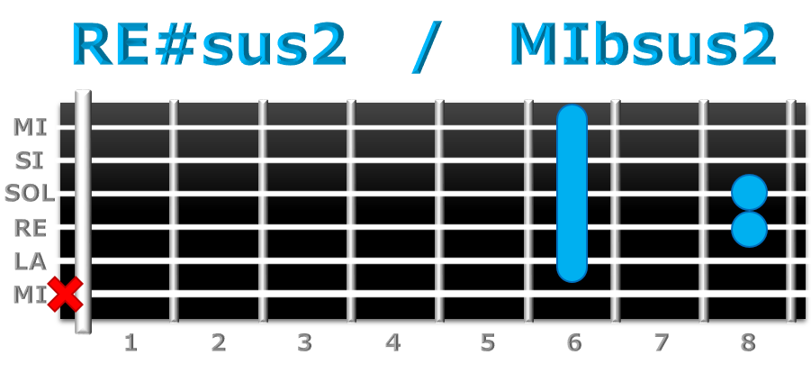 RE#sus2 guitarra