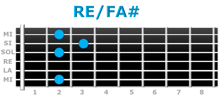 RE-FA# guitarra