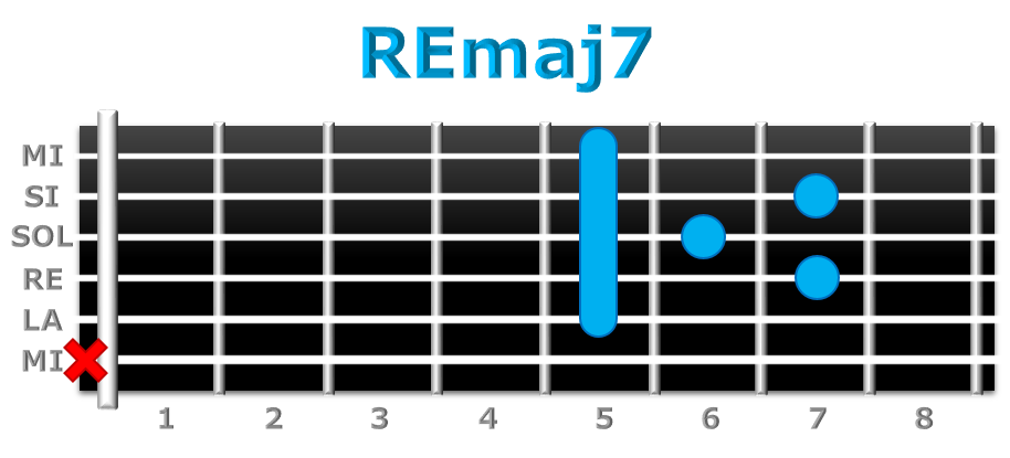 REmaj7 guitarra