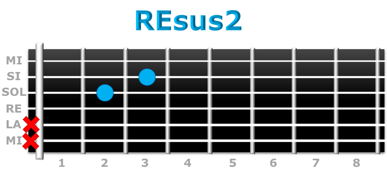 REsus2 guitarra