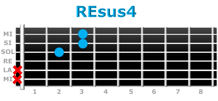 REsus4 guitarra
