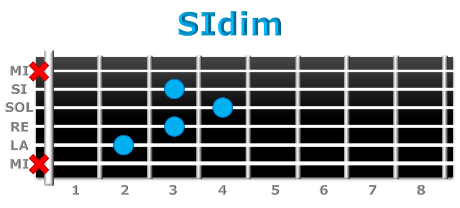 SIdim guitarra