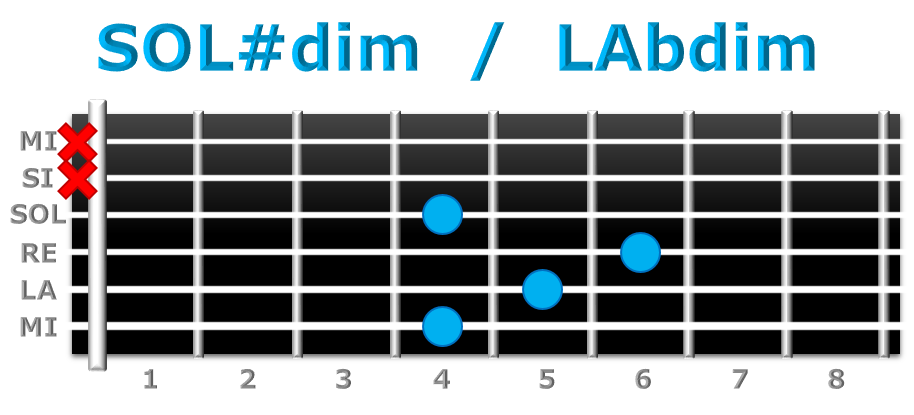 SOL#dim guitarra