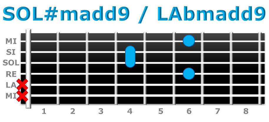 SOL#madd9 guitarra