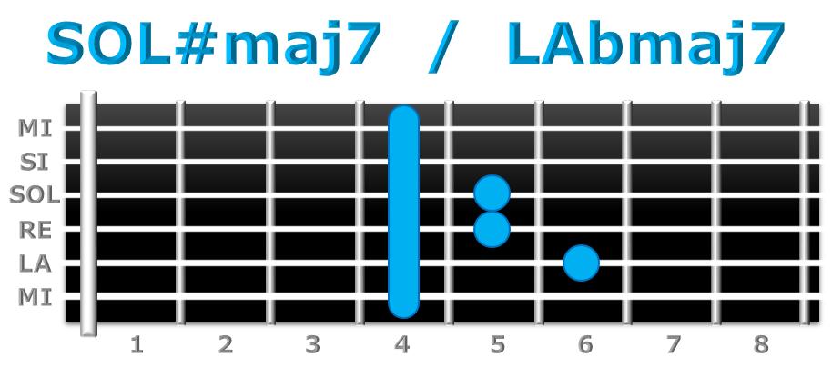SOL#maj7 guitarra