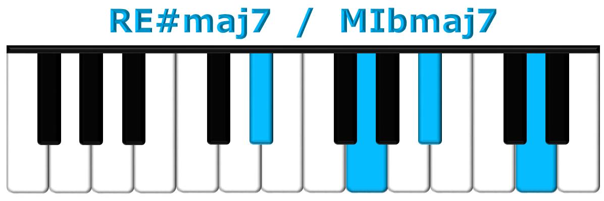 RE#maj7 piano
